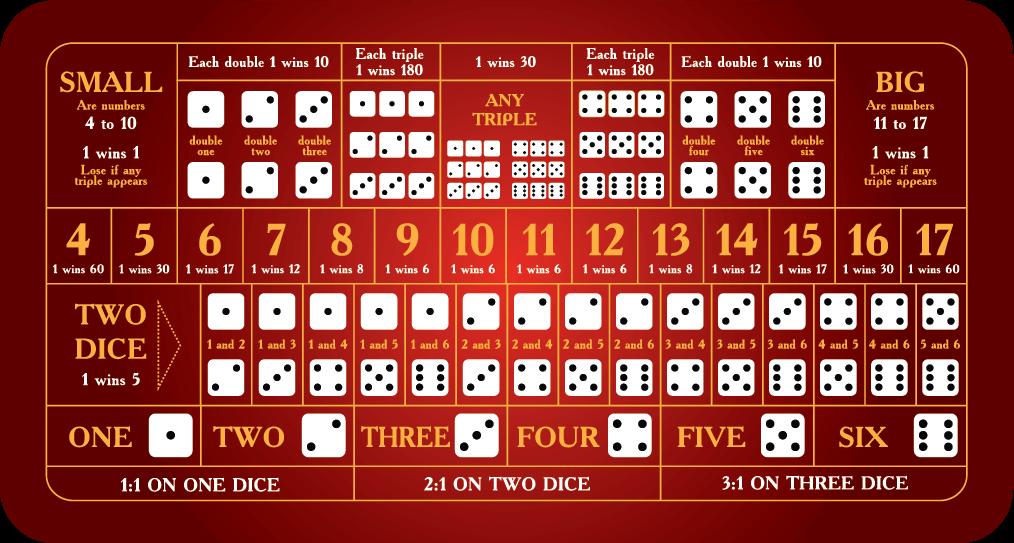 Sic Bo Table Example