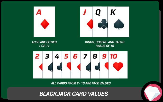 Blackjack Strategy Card Values