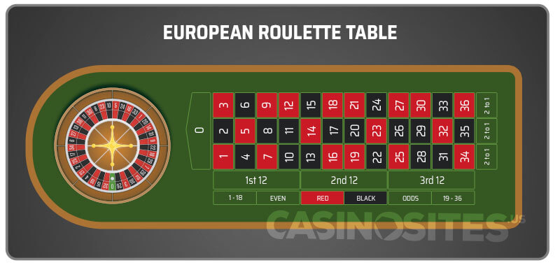 Image of European Roulette Table