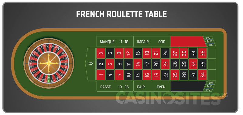Image of a French Roulette Table