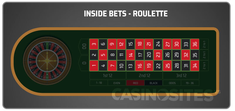 Image of inside Bets on a Roulette Table