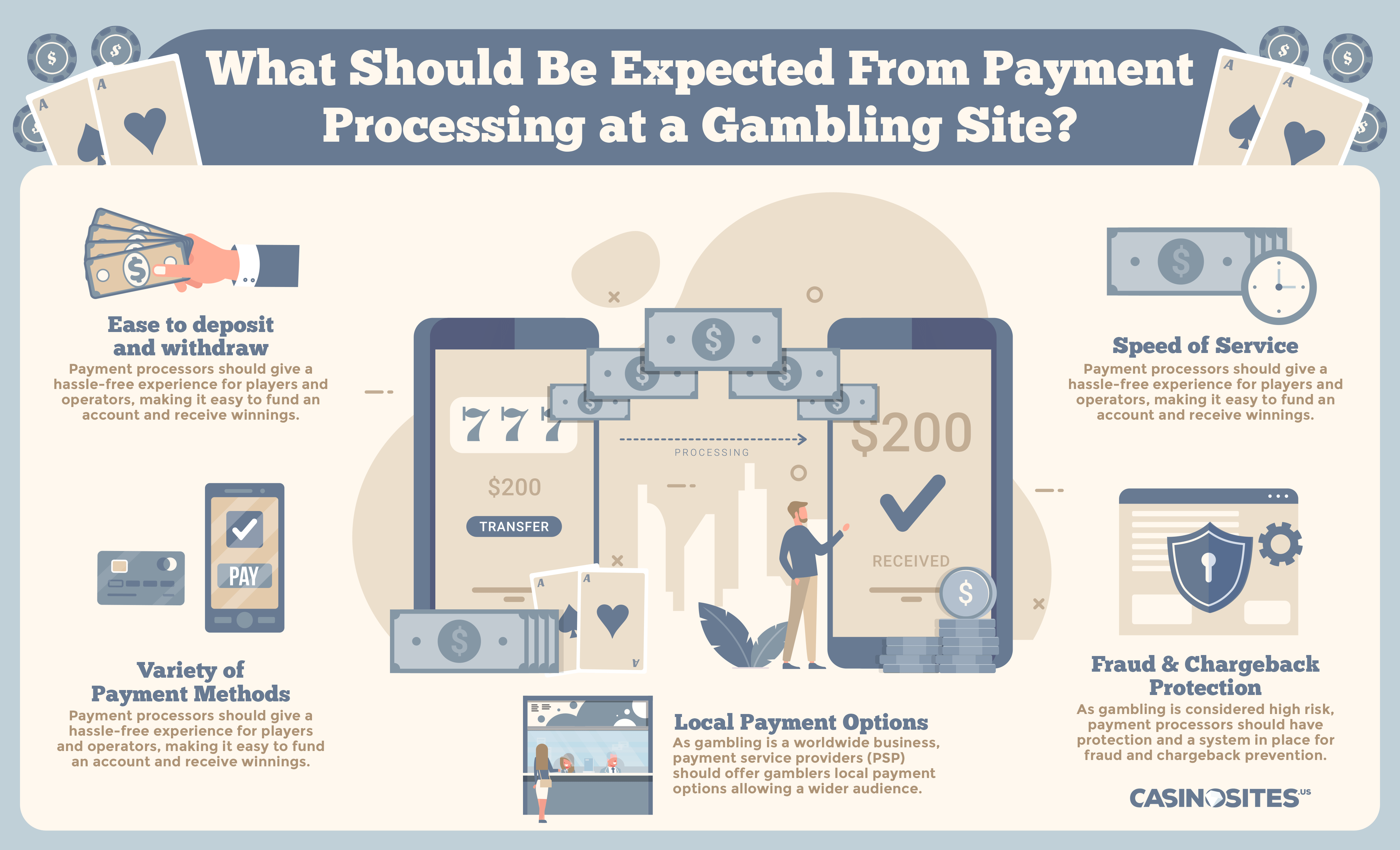 Payment Processing at Gambling Sites Infographic