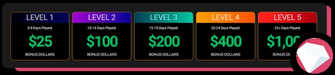 Wild Casion Hot Streak Bonus Levels